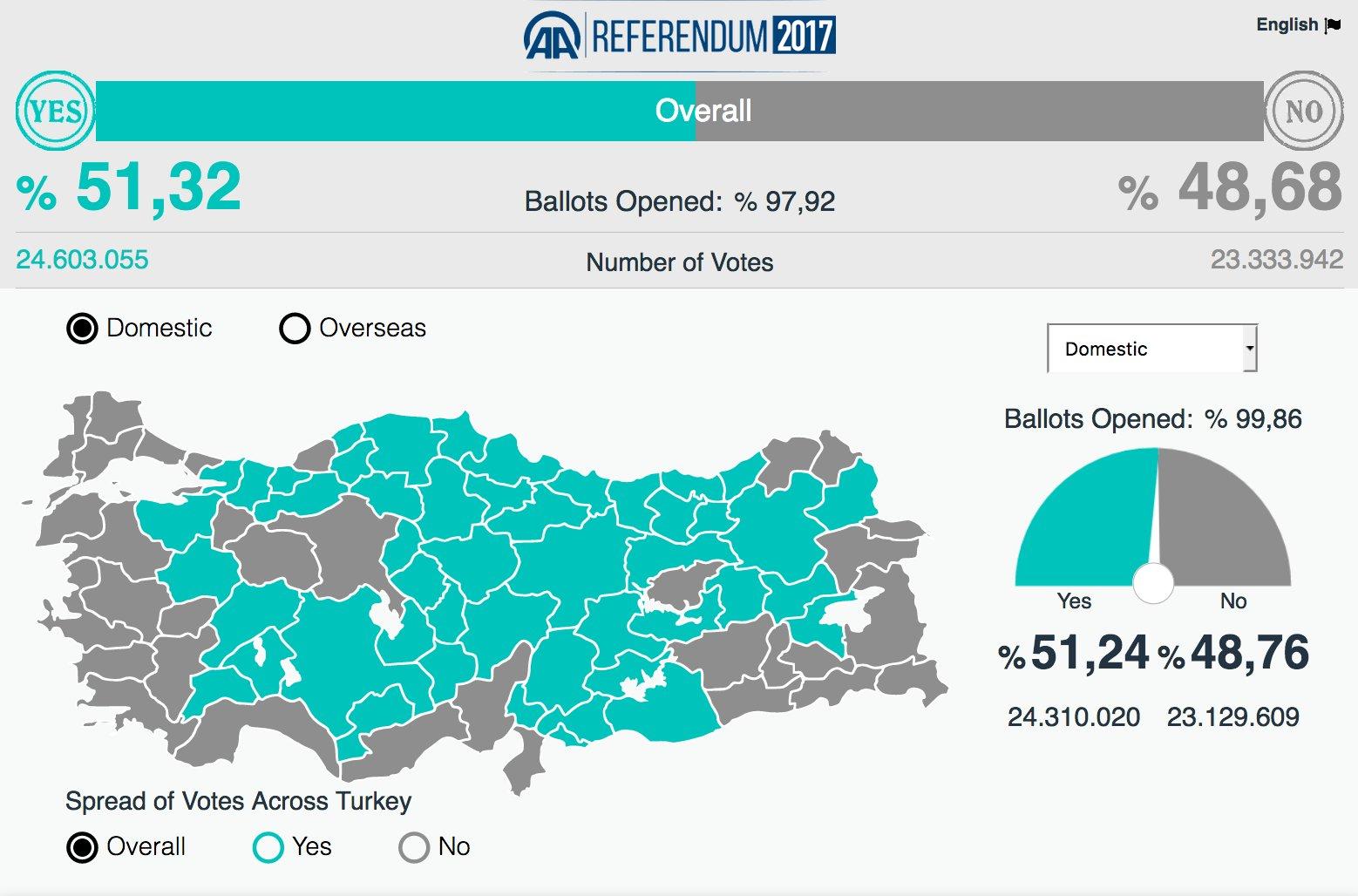 Впервые в истории Турецкой республики изменена система власти