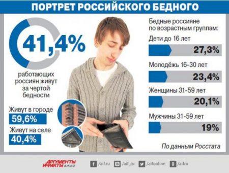 Работающая бедность в РФ